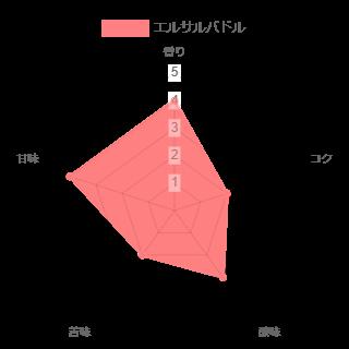 エルサルバドルの味のレーダーチャート