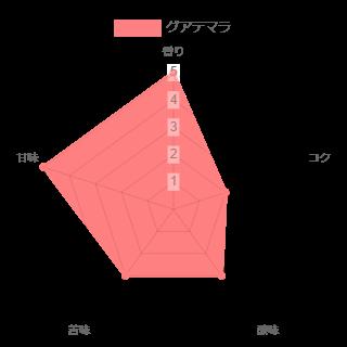 グアテマラの味のレーダーチャート